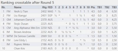 Yeoh Li Tian Leads Australasian Masters 2016