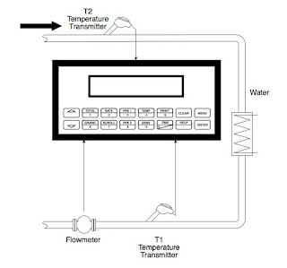 Typical Heated/Chilled Water Metering System