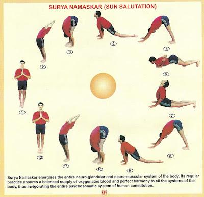 सूर्य नमस्कार की बारह स्थितियों में विभिन्न आसनों का समावेष एवं उसके लाभ
