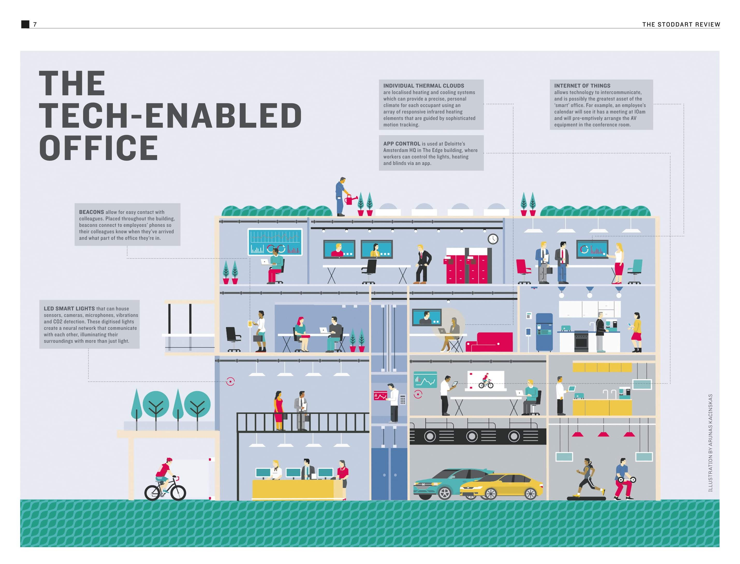 The tech-enabled office #infographic
