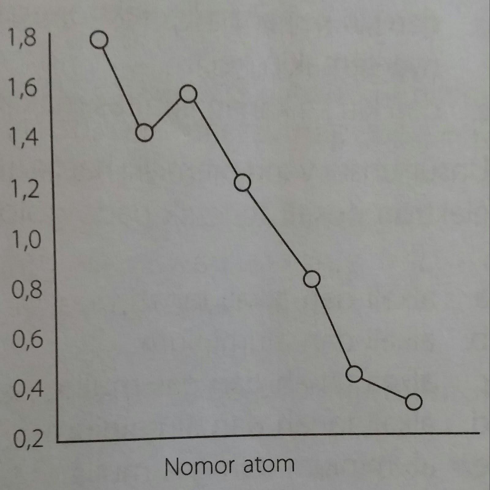 Jenis isomer fungsi dan contoh soal. Contoh Soal Jari Jari Atom – Goreng