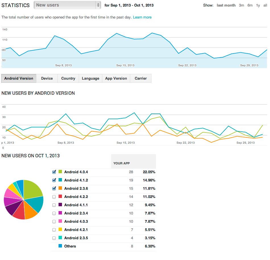 Android Developers Blog: Improved App Insight by Linking
