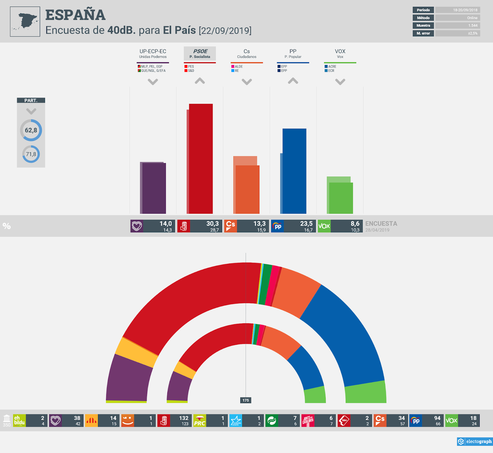 Gráfico de la encuesta para elecciones generales en España realizada por 40dB. para El País, 22 de septiembre de 2019