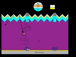 Diagram of Solar Refrigerator