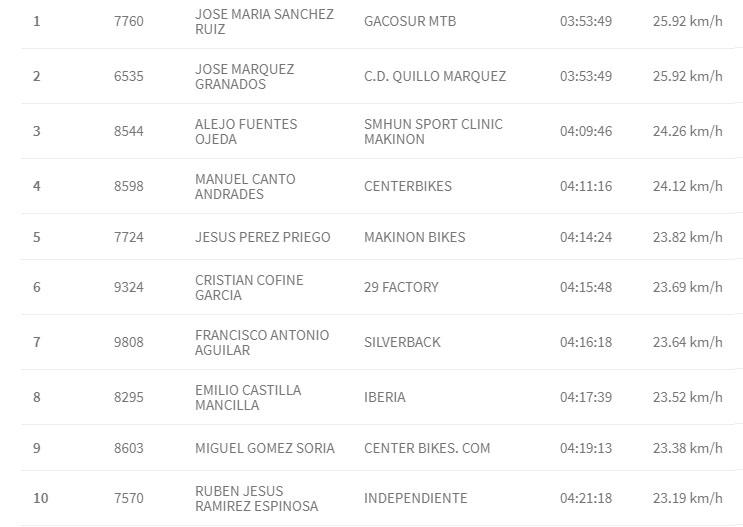 Clasificaciones 101 km Ronda MTB hombres