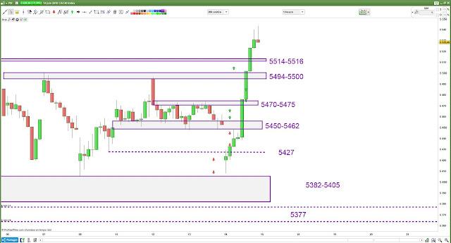 Plan de trade #cac40 $cac bilan 14/06/18