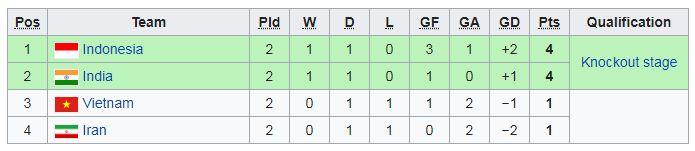 Klasemen Grup C Piala Asia U-16 2018 Malaysia