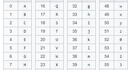 程式扎記: [ Python 文章收集] Base64 Encoding and Decoding