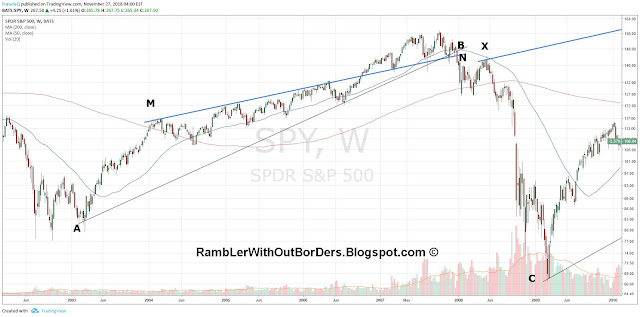 Weekly SPY from 2003 to 2009