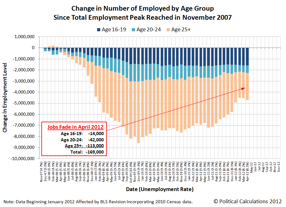 Change in Number of Employed Since Total Employment Peak in November 2007, as of April 2012