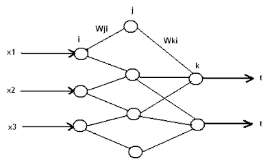 Back Propagation Algorithm