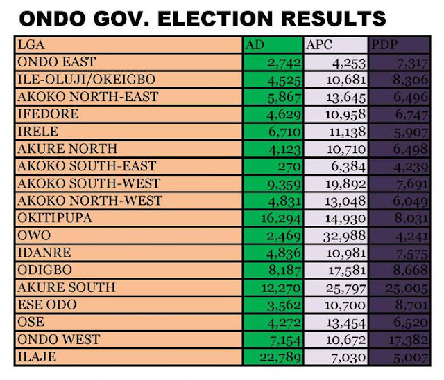 Ondo governorship election official results