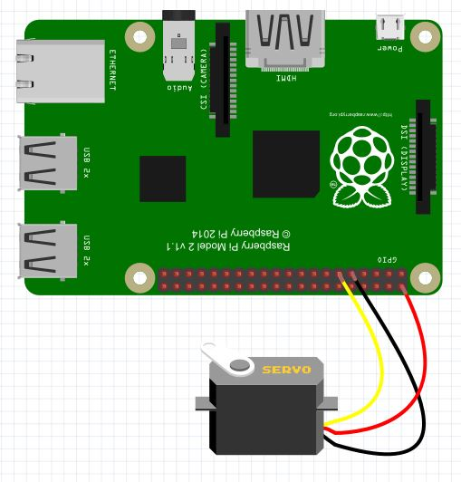 taner g ng r controlling servo motor using raspberry pi python rh tanergungor blogspot com How a Servo Controller Works raspberry pi pwm servo gpio