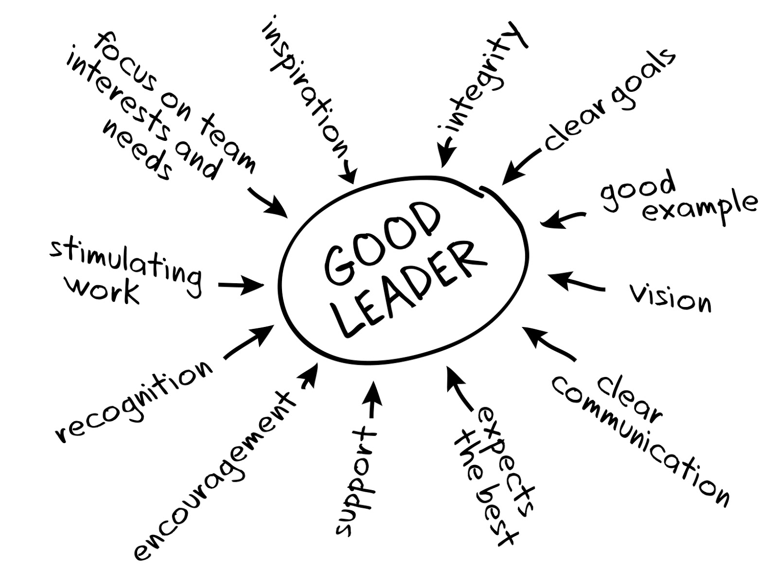 CallCenter Weekly: What Makes You a Good Leader?