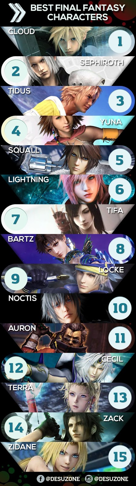 Most Popular Final Fantasy Characters Chart