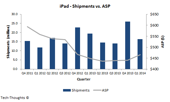 iPad - Shipments vs. ASP