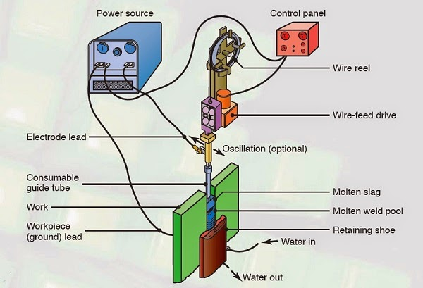 Electroslag Welding : Principle, Working, Application, Advantages and Disadvantages