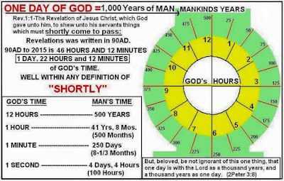 =1,000 Years of Man
