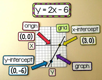 linear equations visual reference on an Algebra 1 word wall