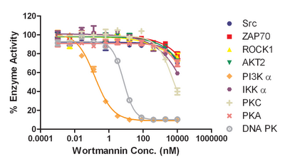 Figure 1 – Compound titration data for the PI3 Kinase specific inhibitor Wortmannin.