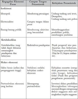 Permasalahan dan Kebijakan Ekonomi Pemerintah Indonesia di Bidang Fiskal, Moneter, Penawaran, Energi, Penetapan Harga dan Neraca Pembayaran