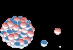 EL FÍSICO LOCO: Desintegración alfa, beta y gamma
