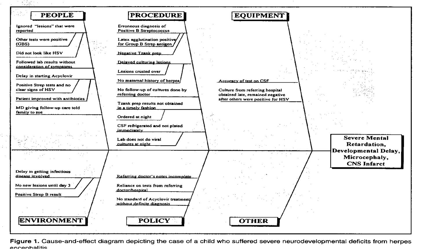 Fishbone Diagram Nursing Advantages Of Stem And Leaf Safetywalkaround Checklist Fall Protection Images Frompo
