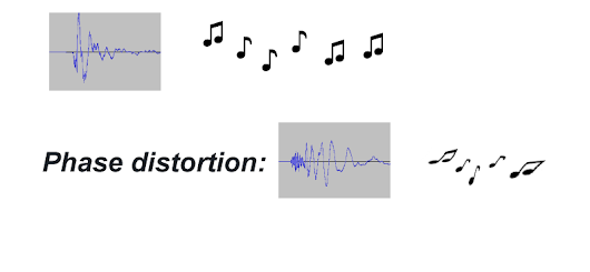 Audibility of phase distortion
