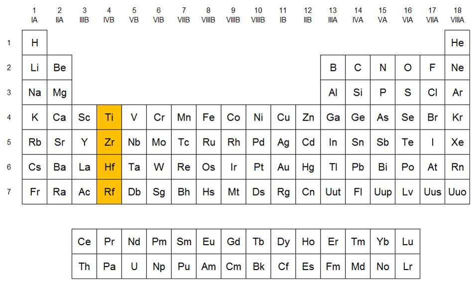Qumicas familia del titanio localizacin del grupo del titanio en la tabla peridica urtaz Choice Image