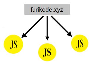 Cara praktis untuk mengatasi Reduce DNS Looksup Di GTmetrix Cara praktis untuk mengatasi Reduce DNS Looksup Di GTmetrix