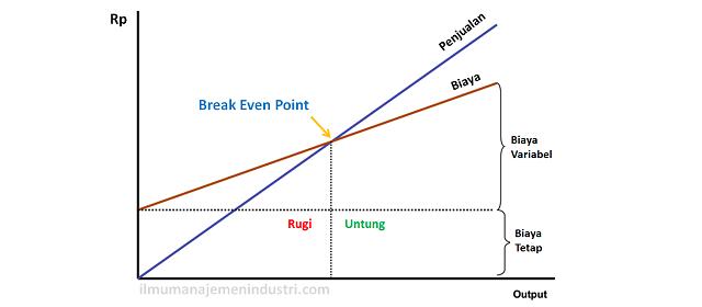 Pengertian BEP (Break Even Point) dan Cara Menghitung BEP