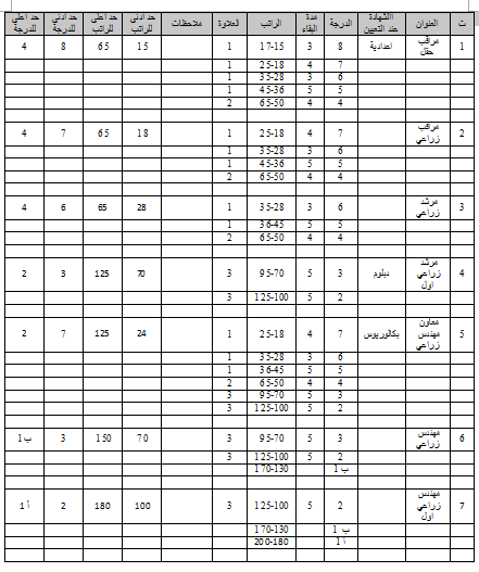 جدول الترقية والترفيع للوظائف الزراعية وفق قانون الملاك وقانون الخدمة