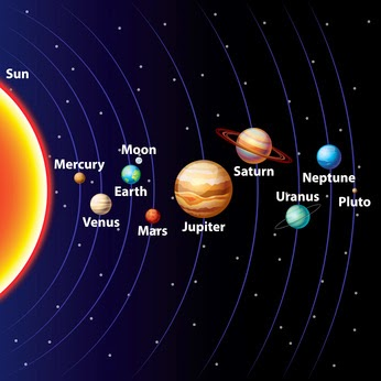Pic of solar system with dwarf planet Pluto at the back