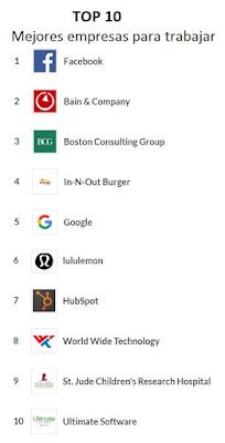 Top 10 Mejores lugares para trabajar