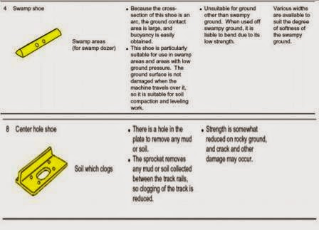 Komponen Undercarriage: Track Shoe