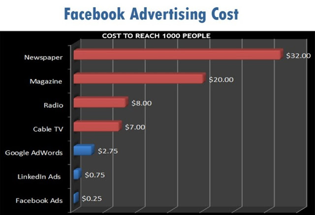 Facebook Advertising Cost | The Best Way to Lower the Facebook Advertising Cost