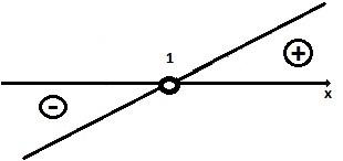 Inequações do 1° e do 2° grau