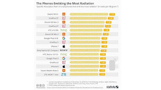 Which Smartphones Emit The Most Radiation? , Top 5 mobile phones with the highest and lowest radiation