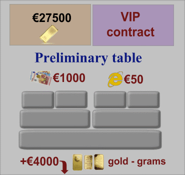 VIP Contract, Preliminary Table