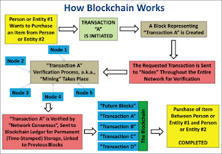 How Blockchain Works, Cryptography, Cryptocurrency, Altcoins