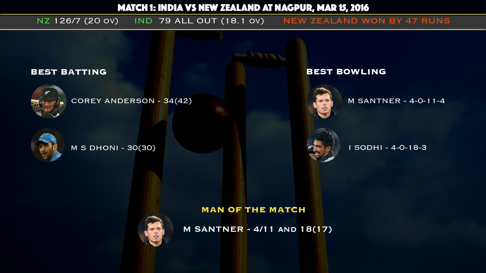 india vs new zealand world cup t20 match at Nagpur