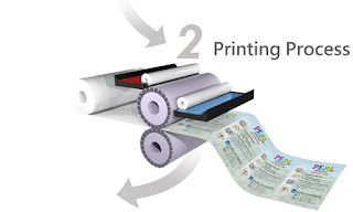 synthetic pp paper printing process