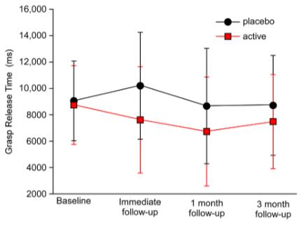 図:ボツリヌス療法の効果