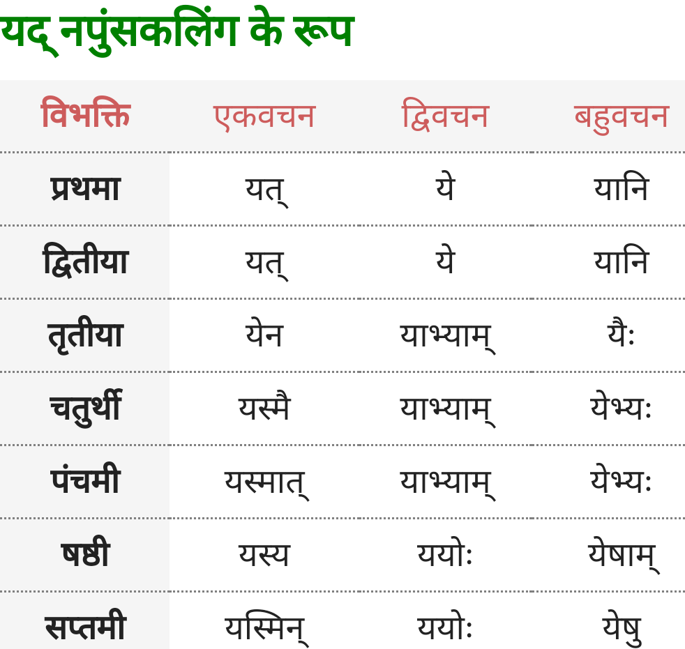 Yad Napunsak Ling ke roop - Sanskrit Shabd Roop