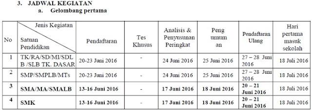 Jadwal PPDB TK/SD/SMP/SMA/SMK Kota Magelang Gelombang Pertama Tahun Pelajaran 2016/2017