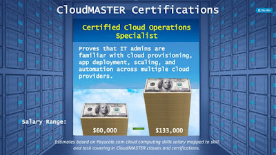 CloudMASTER® Pays Well In The US Great Northwest