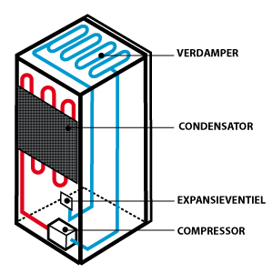 Thermostaat koelkast werking