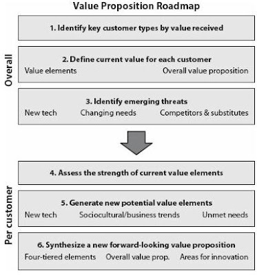 emerging value propositions for m commerce Event management - other bibliographies armstrong, m handbook of human emerging value propositions for m-commerce - proquest.