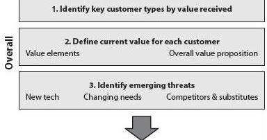 Developing customer value proposition