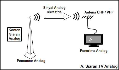 Sistem Siaran TV Analog